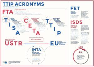 ttip acronyms